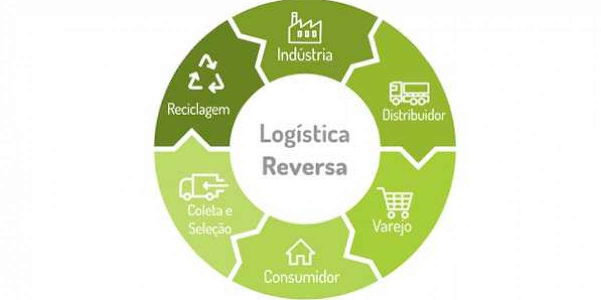 O conceito de logística reversa na Indústria Química e Cosmética